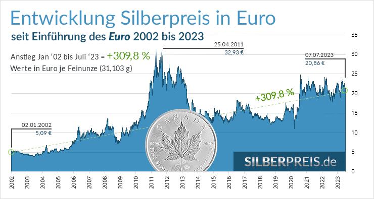 Silberpreis in Euro Entwicklung 2002-2018